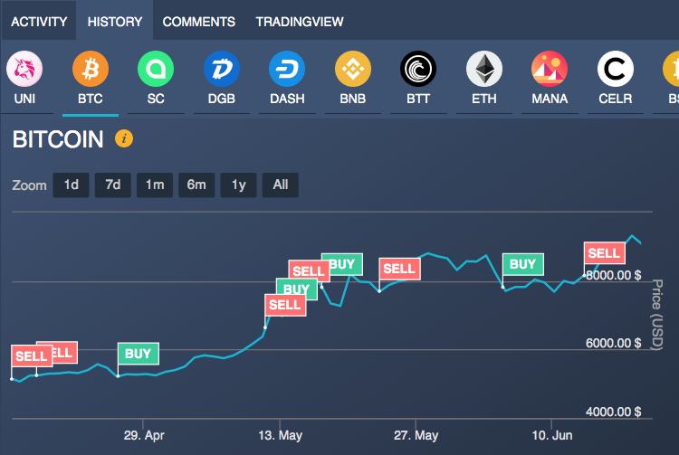 bitcoin demo trading)